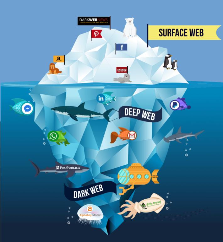 Significado de Deep Web