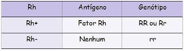 o que é fator RH